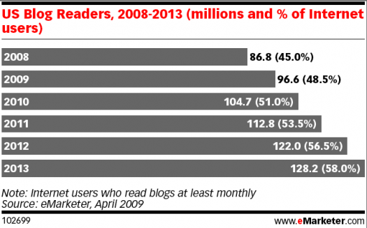 Emarketer-US blog readers-stats