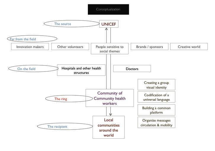 Community Diagram