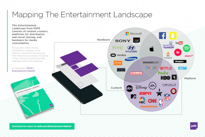 #9_EntertainmentDebrief_PSFK-Entertainment-Landscape