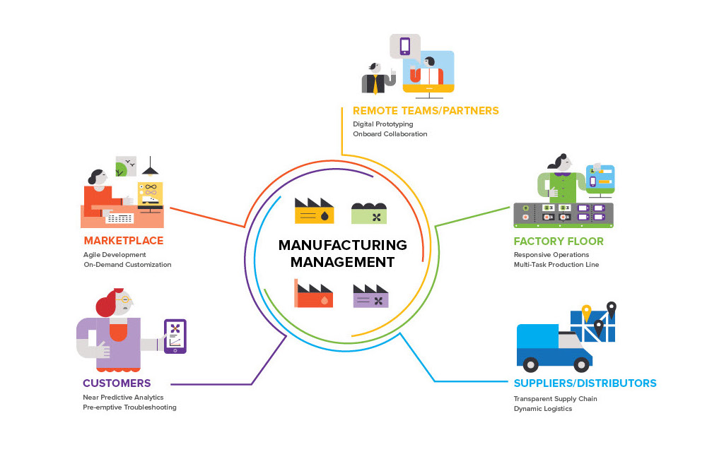 manufacturing and supply chain
